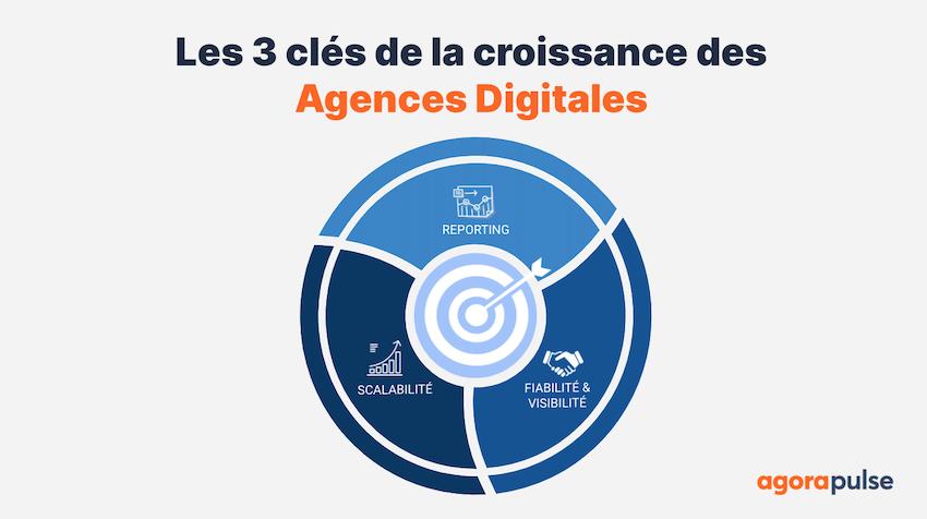 Les 3 cles de la croissance des agences digitales par Agorapulse