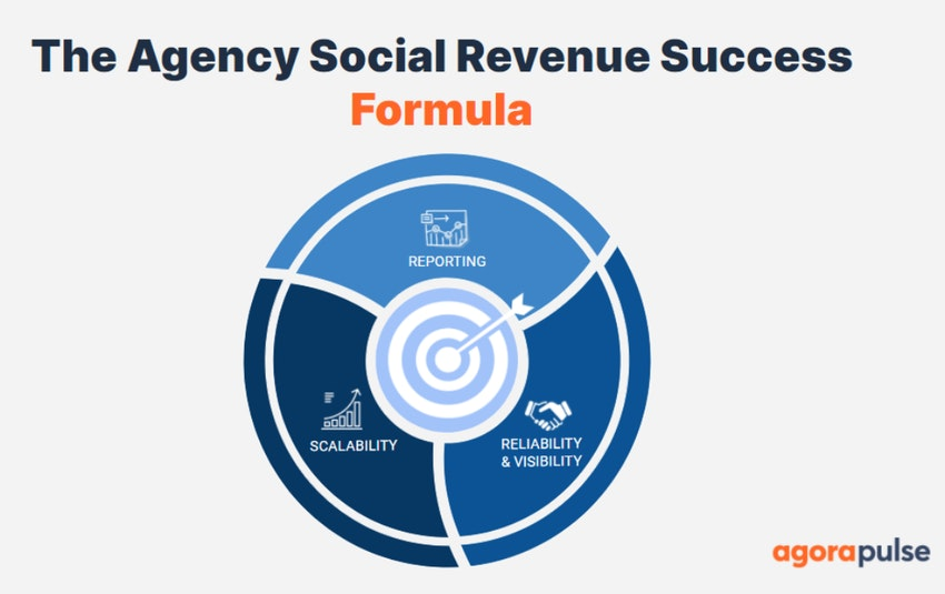 How to create a social media content plan for your agency